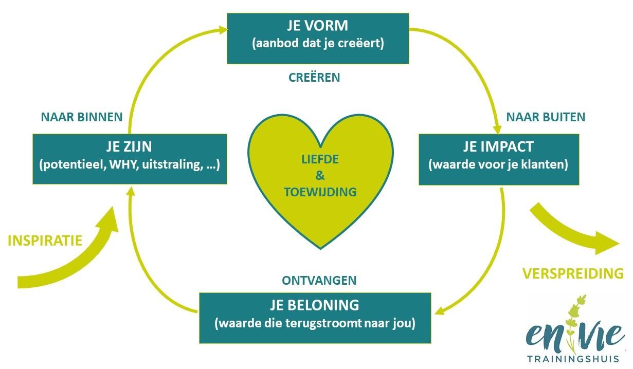 De natuurlijke ondernemerscyclus