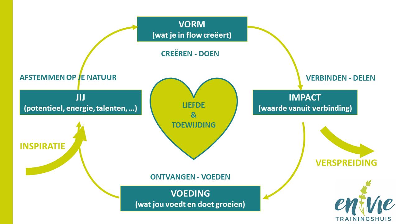 De natuurlijke ondernemerscyclus visie