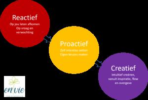Reactief proactief creatief ondernemen
